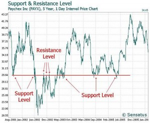 Technical analysis with resistance support