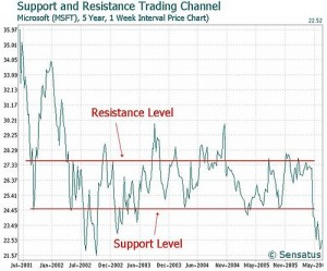 example Technical analysis with support and resistance
