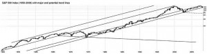 trading stocks with technical analysis